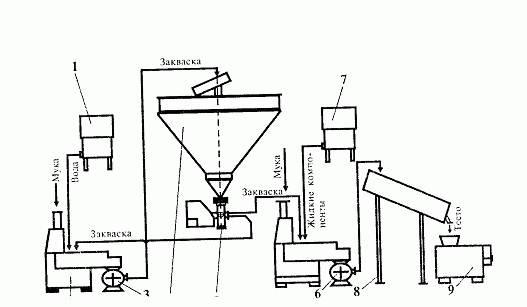 технологическая схема пшенной крупы