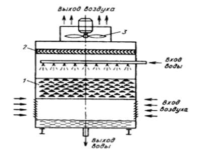 Смесительные теплообменники картинки теплообменник пластинчатый эт-062с-16-135
