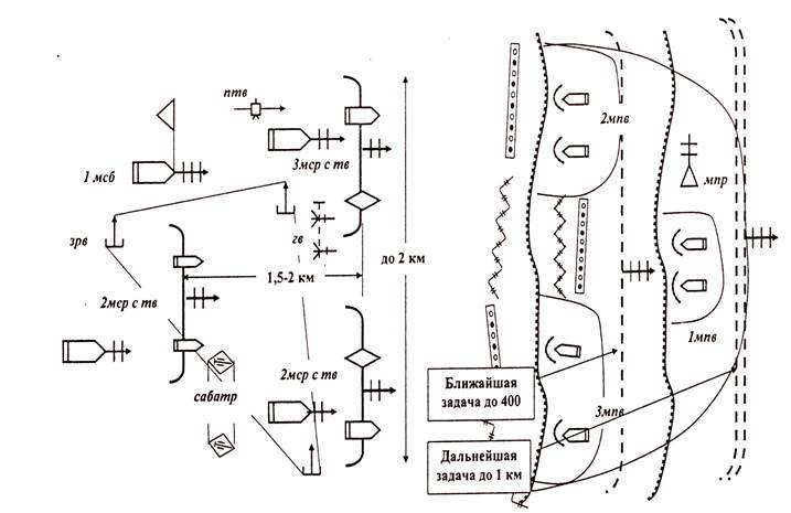 Схема связи мсбр