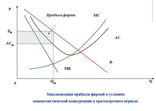 Общее Правило Максимизации Прибыли В Экономике Шпаргалка