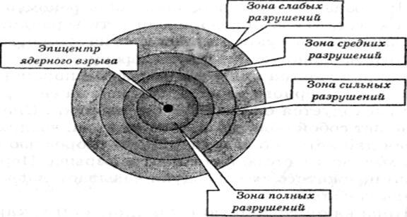 По степени разрушения очаг ядерного поражения принято делить на 4 зоны: полных, сильных, средних и слабых разрушений