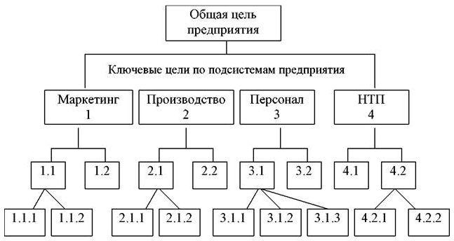 схема дерево цел