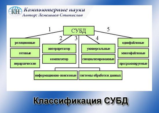 Презентация системы управления базами данных(9 класс)