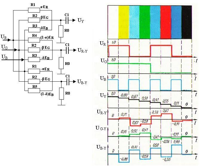 (студийный) интерфейс yuv (professional video), использующий три сигнальные линии: здесь цветоразностные сигналы