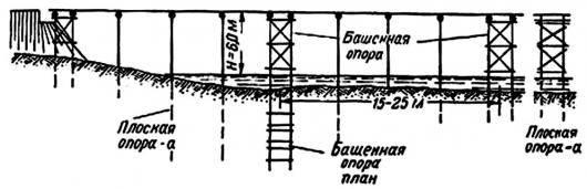 Как сделать опору для моста