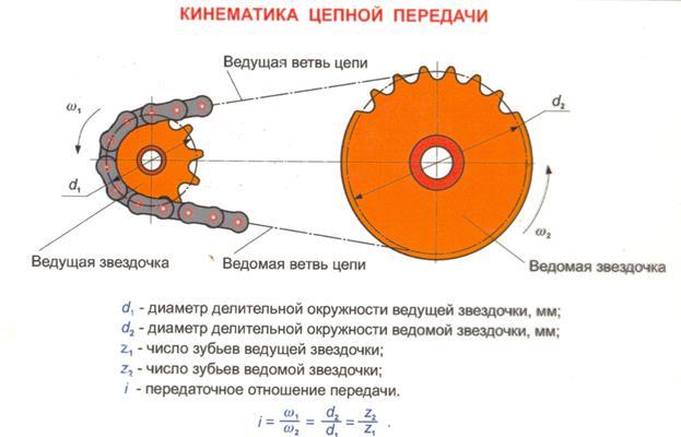 Формула передаточного отношения цепной передачи