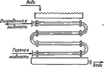 Оросительный теплообменник принцип действия каталог теплообменников ниихиммаш