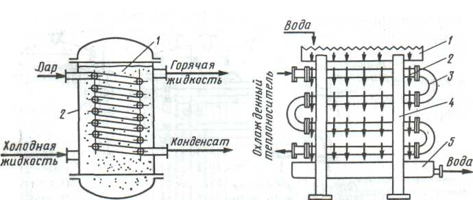 Реферат теплообменники кожухотрубные меняю катионит на теплообменники