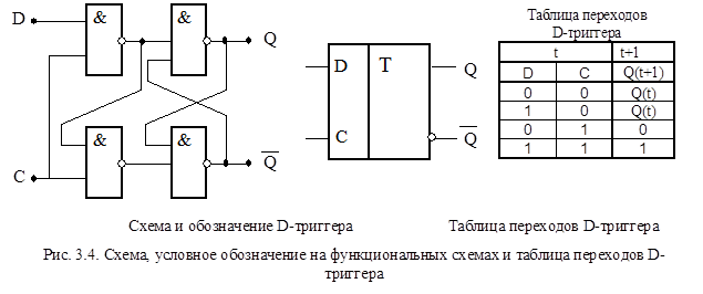 Триггер rs-триггер или sr-триггер - триггер, который сохраня-ет своё предыдущее состоя-ние при нулевых входах