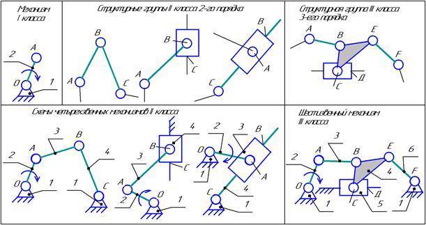 Как сделать структурный анализ механизма